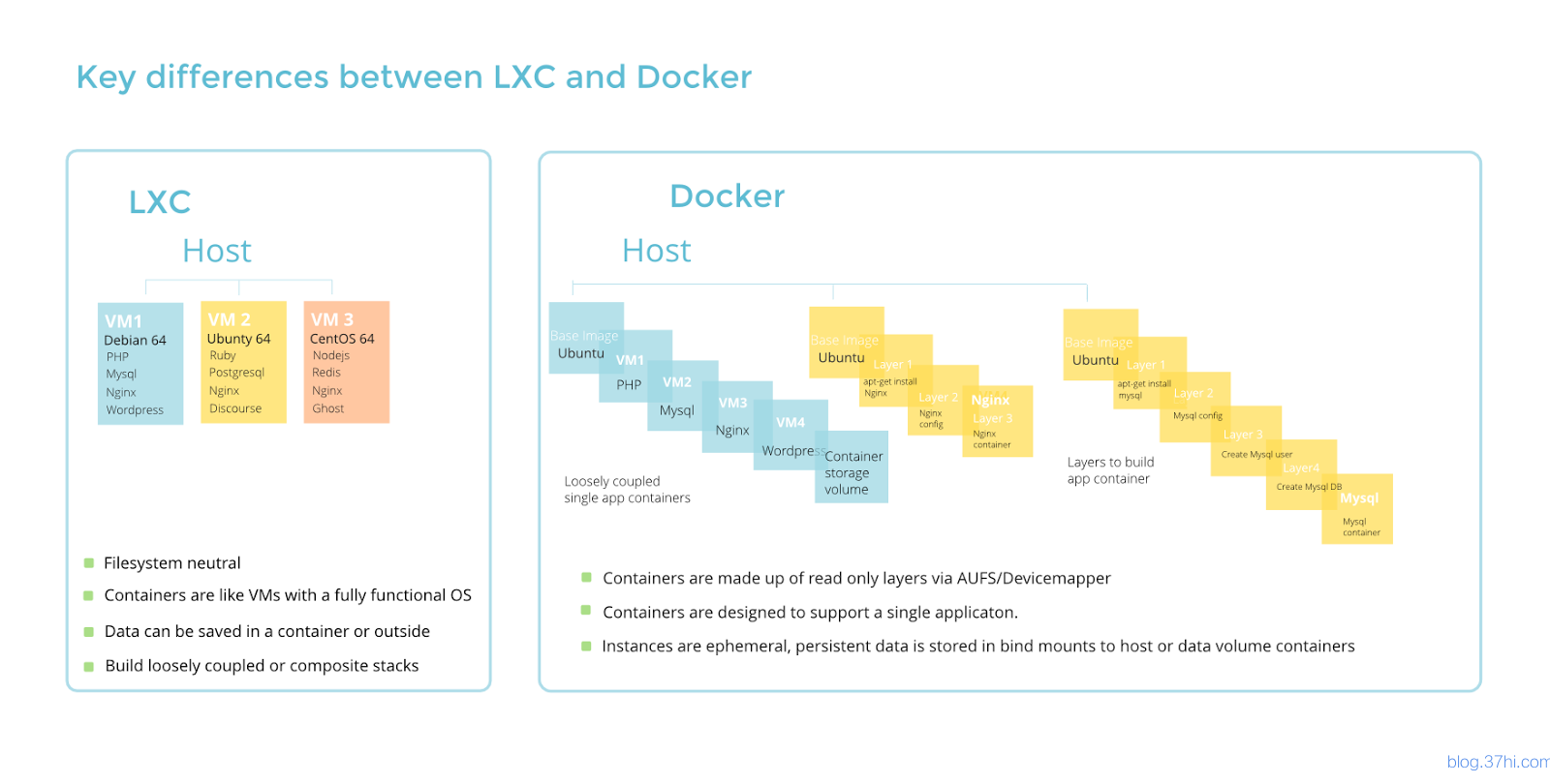 lxc_and_docker.png